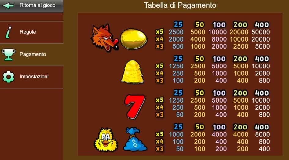 Tabella dei pagamenti della slot Fowl Play Gold