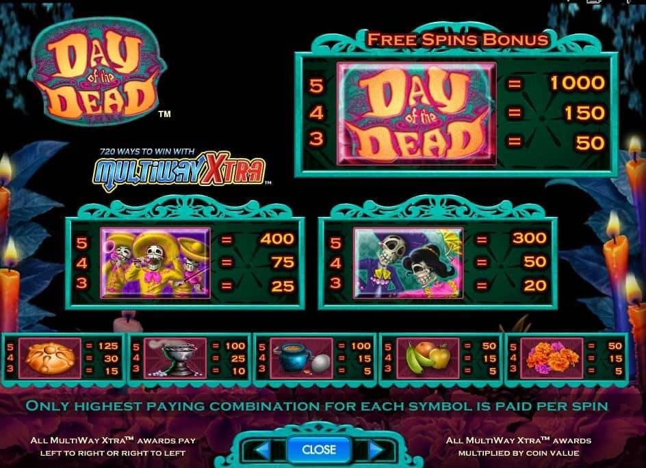 Tabella dei pagamenti della slot Day of the Dead