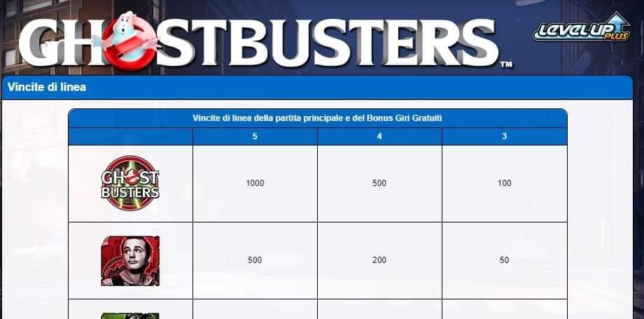 Tabella dei pagamenti della slot Ghostbusters Plus