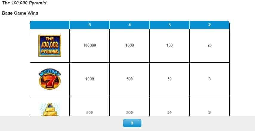 Tabella dei pagamenti della slot The 100,000 Pyramid