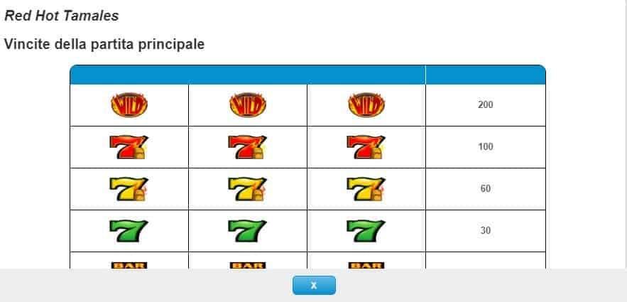 Tabella dei pagamenti della slot Red Hot Tamales