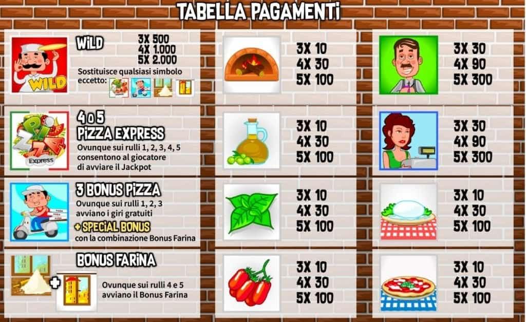 Tabella dei pagamenti della slot Pizza Express